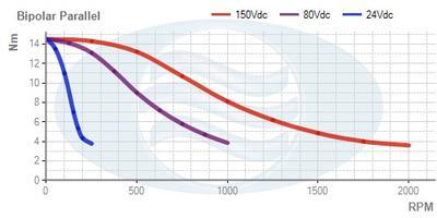 Schrittmotor14.4Nm/10.0A